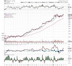 Elon We Have A Problem Market Recon Realmoney