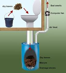tiny house toilet options. composting toilets-- practical for the camp and an ideal modeling alternatives folks with limited access to water or still using out-houses at home. tiny house toilet options h