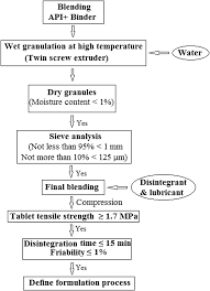 Granulation Process Flow Chart Schematic Representation Flowchart Of Granulation And