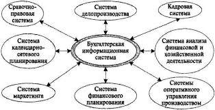 Бухгалтерский учет в системе управления организацией курсовая cкачать Бухгалтерский учет в системе управления организацией курсовая описание