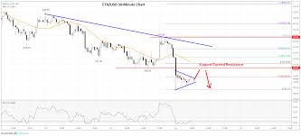 Eth Price Usd Chart Ethereum Price Analysis Eth Turned Sell On Rallies Near 210