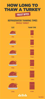 how long to cook a turkey. Simple Turkey Inside How Long To Cook A Turkey A
