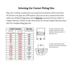 Brass Pipe Fitting Size Chart Www Bedowntowndaytona Com