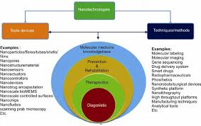 Radial Venn Diagram Classification Of Nanotechnologies In Medicine To Emphasize