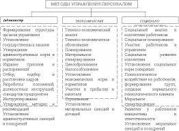 Экономические методы управления персоналом реферат экономические методы управления персоналом реферат