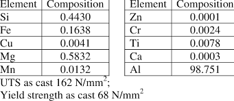 Aluminum Alloy Composition Chart Chemical Composition Of The Aluminum Alloy 6063 Download