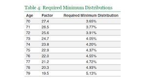 Mandatory Ira Distribution Chart Rmd Chart By Age Www Bedowntowndaytona Com