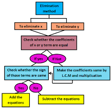 solving system of equations with