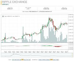 Ripple Coin Chart Price Ripple Coin Research Xrp Ripple To Usd