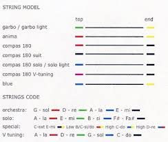 Dominant Violin String Color Chart Strings String Identification Chart Faq Courtesy Of