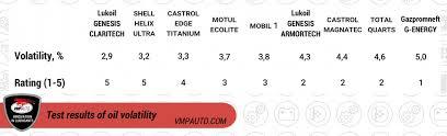 Castrol Oil Chart Oil Chart 1 Oil Volatility Articles Vmpauto
