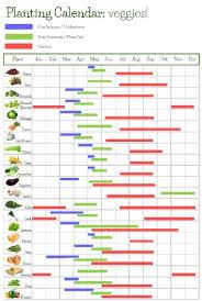 Planting Calendar Planting Calendar Veggies