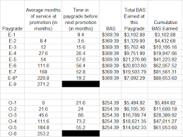 Army Pay Chart Bas How Much Money Can You Make In The Military In A Twenty Year