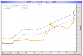 Gold Supply Chart Money Supply And Monetary Base To Gold Price Ratio Long
