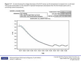 Ect Voltage Chart Figure A Typical Engine Coolant Temperature Ect Sensor
