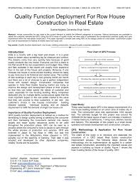 House Of Quality Chart Quality Function Deployment For Row House Construction In Real