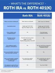 Roth Ira Vs Roth 401 K Simplefinancialfreedom Com Roth