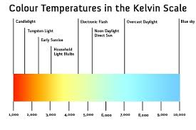 Led Bulb Color Chart Www Bedowntowndaytona Com