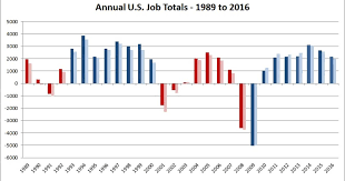 A Jobs Record Obama Can And Should Brag About Msnbc