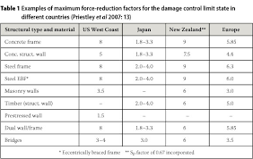 Small Picture Assessment of the behaviour factor for the seismic design of