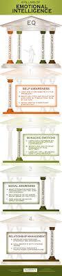 pillars of emotional intelligence klassen performance group 4 pillars of emotional intelligence
