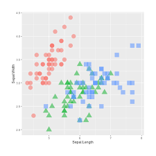 Ggplot Charts Data Visualization With R And Ggplot2 The R Graph Gallery