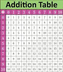 Printable Math Table Charts Math Tables Math Addition Chart