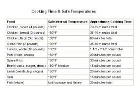 Roast Beef Temperature Chart Roast Beef Cooking Temperature Chart Good Eats Pinterest
