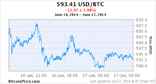 Live Charts Us Dollar Daily Bitcoin To Us Dollar Exchange Rate And Chart With