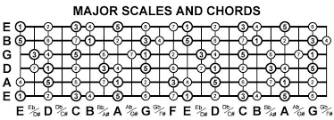How To Read Guitar Scale Charts Guide To Guitar Theory Scales And Chords