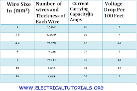 Expository Cable Chart For Current Carrying Capacity Current