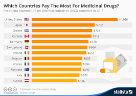 Chart Which Countries Pay The Most For Medicinal Drugs