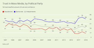 Americans Trust In Mass Media Edges Down To 41