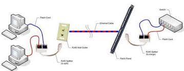 10 100 baset rj45 1p 2j 08 wiring splitter pigtail type sfcable how to connect 10 100 baset rj45 1p 2j 08 wiring splitter pigtail