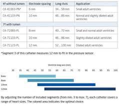 French Size Chart Catheter Catheters Cdleycom