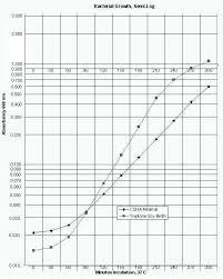 Graph David Fankhauser