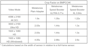 Speed Boosting Chart New Metabones Speed Booster Series For Bmpcc 4k Cinema5d