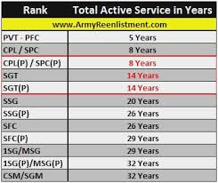 2010 Army Pay Chart Active Duty Military Online Charts Collection