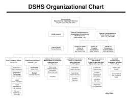 Ppt Dshs Organizational Chart Powerpoint Presentation Id