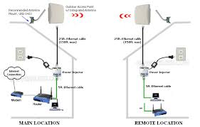 point to point wireless bridge kit, long range wireless bridge kit network bridge vs switch at Bridge Network Connection Diagram