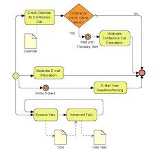 Workflow Chart Examples What Is A Workflow Diagram Definition And 3 Examples Tallyfy
