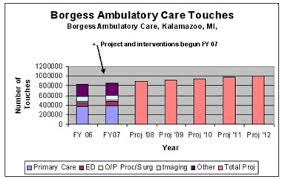 My Borgess Health Chart Institute For Healthcare Improvement Redesigning Ambulatory