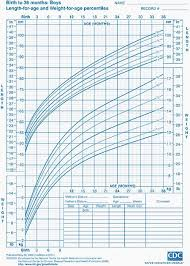 Centile Chart Calculator 63 Rational Growth Predictor Charts