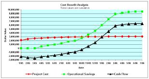 Cost Benefit Analysis Cost Benefit Analysis Project