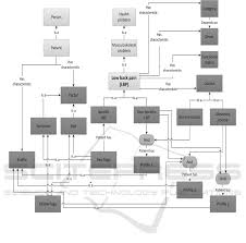 Design Of A Web Based Clinical Decision Support System For
