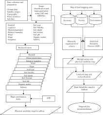 Applied Materials Organization Chart Schematic Chart Of Materials And Methodologies Applied In