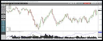 Natural Gas And The Delayed Effect Velocityshares 3x Long