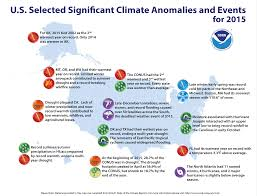 National Climate Report Annual 2015 State Of The Climate