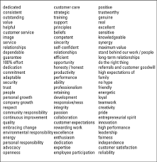 List Of Values Strategic Planning Create Or Update Your Organizational