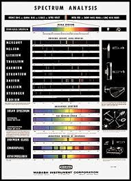 Rainbow Symphony Spectrum Analysis Chart